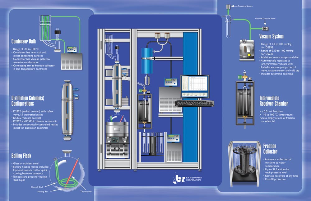 ASTM D1160 Vacuum Distillation